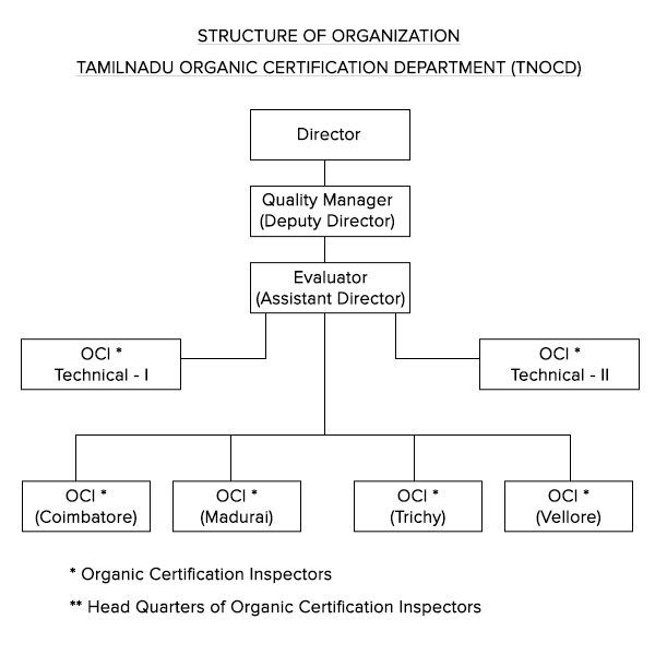 Tamil Nadu Organic Certification Department